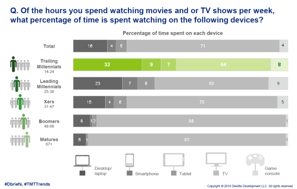 Mobile TV and Movie Watching on the Rise